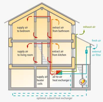 Passive house efficiency